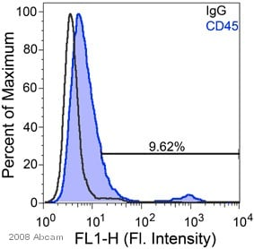 Flow Cytometry - CD45 antibody (ab10559)