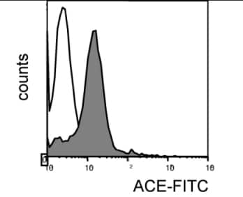 Flow Cytometry - Angiotensin Converting Enzyme 1 antibody [ i1A8] (FITC) (ab11709)