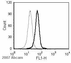 Flow Cytometry - PRDM1/Blimp1 antibody (ab13700)