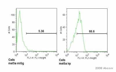 Flow Cytometry - Low Density LRP antibody [8G1] (ab20384)