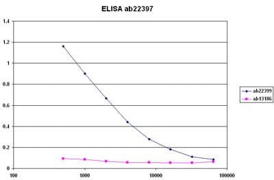 ELISA - Histone H2A (symmetric di methyl R3) antibody (ab22397)