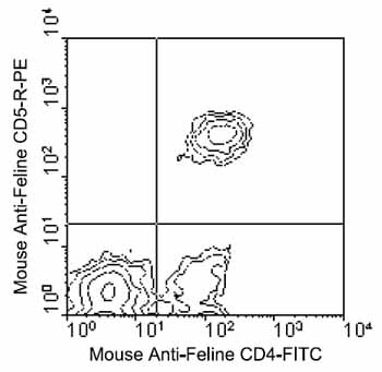 Flow Cytometry - CD5 antibody [f43] (Phycoerythrin) (ab25415)