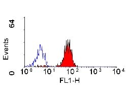 Flow Cytometry / FACS - CD32 antibody [AT10] (ab30355)