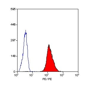 Flow Cytometry / FACS - CD42a antibody [GR-P] phycoerythrin conjugate (ab30399)