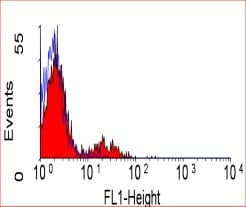 Flow Cytometry / FACS - CD39 antibody [A1] (FITC) (ab30423)