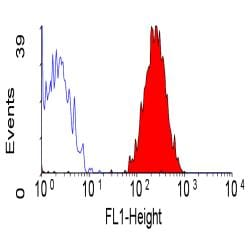 Flow Cytometry / FACS - Integrin alpha 2 antibody [AK7] (FITC) (ab30486)
