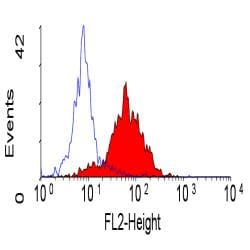 Flow Cytometry / FACS - Integrin alpha 6 antibody [450-30A] (Phycoerythrin) (ab30497)