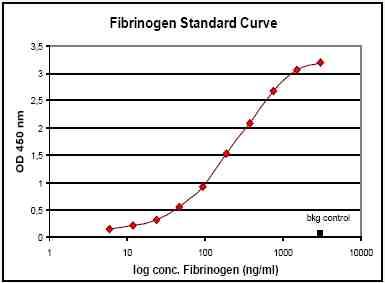 ELISA - Anti-Fibrinogen Affibody® Molecule (ab31790)