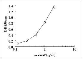 ELISA - Osteocalcin antibody [4C2] (ab32602)