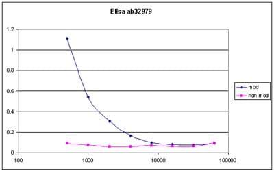 ELISA - Histone H1 (phospho S1 + T3) antibody (ab32979)