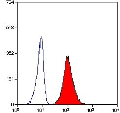 Flow Cytometry / FACS - CD11b antibody [ICRF44] (ab34217)