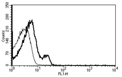 Flow Cytometry - CXCR4 antibody [B-R24] (ab34313)