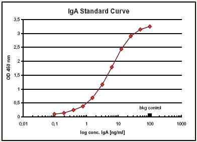 ELISA - Anti-IgA Affibody® Molecule (ab36058)