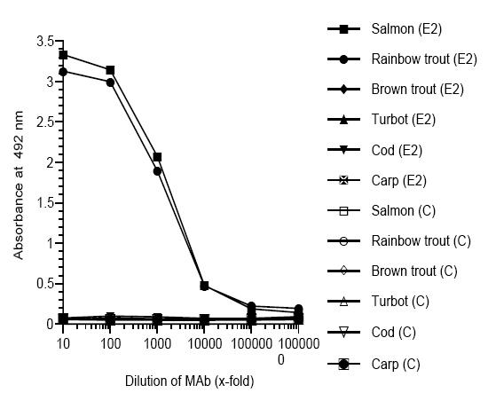 ELISA - zona radiata antibody [MN-7F2] (ab36802)
