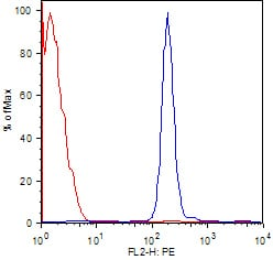 Flow Cytometry / FACS - Endomucin antibody [RCAB0008M-FB] (Biotin) (ab45773)