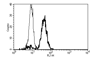 Flow Cytometry / FACS - CD86 antibody [B-T7] - Azide free (ab47170)