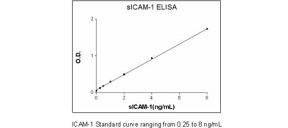 ICAM1 Human ELISA Set (ab47349)