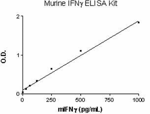 Murine Interferon gamma ELISA Set (ab47618)