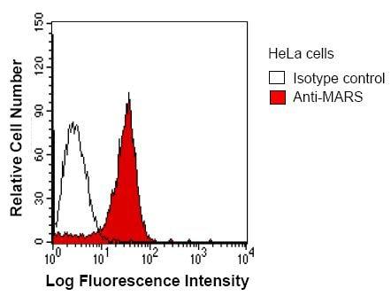 Flow Cytometry - Methionyl tRNA synthetase antibody [MARSD10B4] (ab50793)