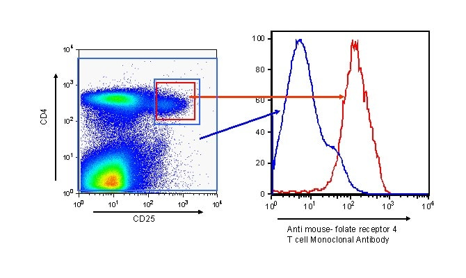 Flow Cytometry - Folate Receptor 4 antibody [12A5] (ab53682)