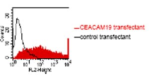 Flow Cytometry - CEACAM19 antibody [HY-8H10] (ab59717)