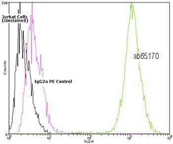 Flow Cytometry - Hsc70 antibody [1B5] (Phycoerythrin) (ab65170)