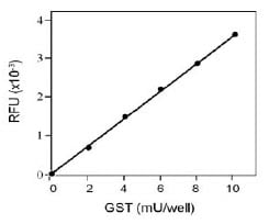 Functional Studies - GST Activity Assay Kit (Fluorometric) (ab65325)
