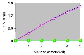 Functional Studies - Maltose and Glucose Assay Kit (ab65335)