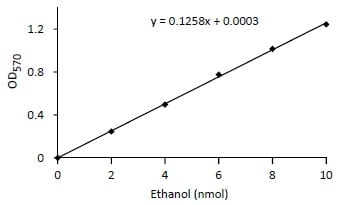 Functional Studies - Ethanol Assay Kit (ab65343)