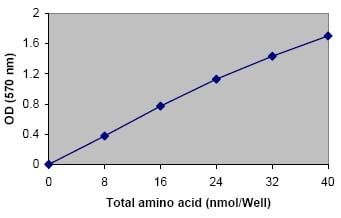 Functional Studies - L-Amino Acid Assay Kit (ab65347)