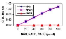 Functional Studies - NAD+/NADH Assay Kit (ab65348)