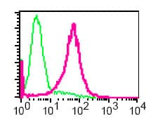 Flow Cytometry - TLR1 antibody [EPR2075] - Extracellular domain (ab68158)