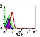 Flow Cytometry - TLR7 antibody (Phycoerythrin) (ab72331)