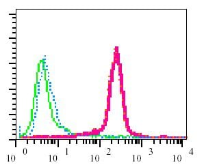 Flow Cytometry - Anti-ZAP70 (phospho Y292) antibody [EPR1073] (ab76501)