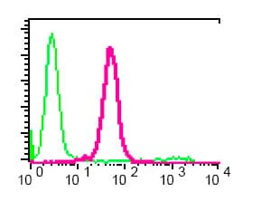 Flow Cytometry - Vitamin D Binding Protein antibody [EPR2922Y] (ab76537)