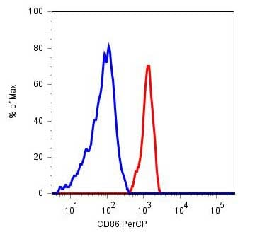 Flow Cytometry - CD86 antibody [BU63] (PerCP) (ab77131)