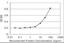 ELISA - Mel18 antibody (ab77255)