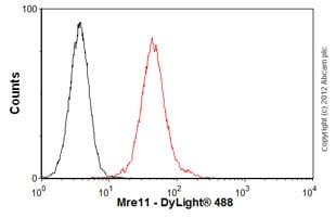 Flow Cytometry-Anti-Mre11 antibody [12D7](ab214)