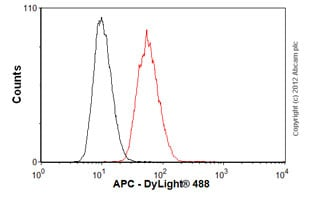 Flow Cytometry - Anti-APC  antibody [ALi 12-28] (ab58)