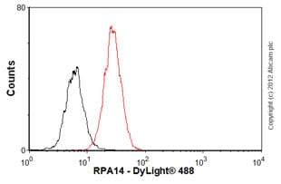 Flow Cytometry - Anti-RPA14 antibody (ab588)