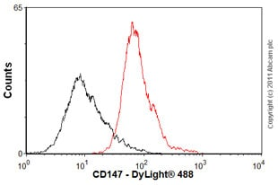 Flow Cytometry - CD147 antibody [MEM-M6/1] (ab666)