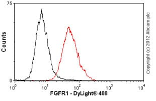 Flow Cytometry - Anti-FGFR1 antibody [M5G10] (ab824)