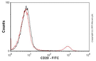 Flow Cytometry - Anti-CD20 antibody [BCA-B/20] (FITC) (ab1169)