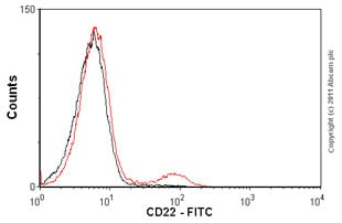 Flow Cytometry - Anti-CD22 antibody [Myg13] (FITC) (ab1172)