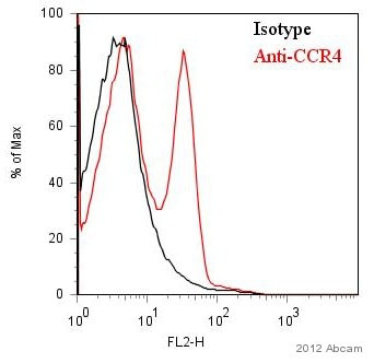 Flow Cytometry - Anti-CCR4 antibody (ab1669)