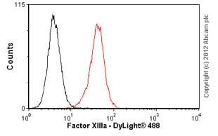 Flow Cytometry-Anti-Factor XIIIa antibody [AC-1A1](ab1834)