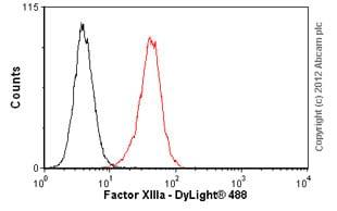 Flow Cytometry-Anti-Factor XIIIa antibody [AC-1A1](ab1834)