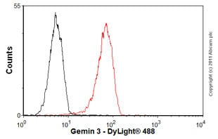Flow Cytometry-Anti-Gemin 3 antibody [12H12](ab10305)