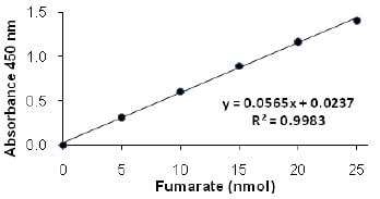 Functional Studies - Fumarate Detection Kit (ab102516)