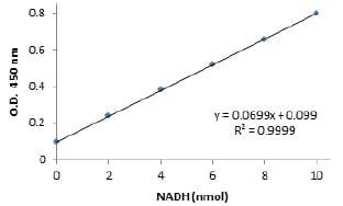 Functional Studies - Glutamate Dehydrogenase Detection Kit (ab102527)